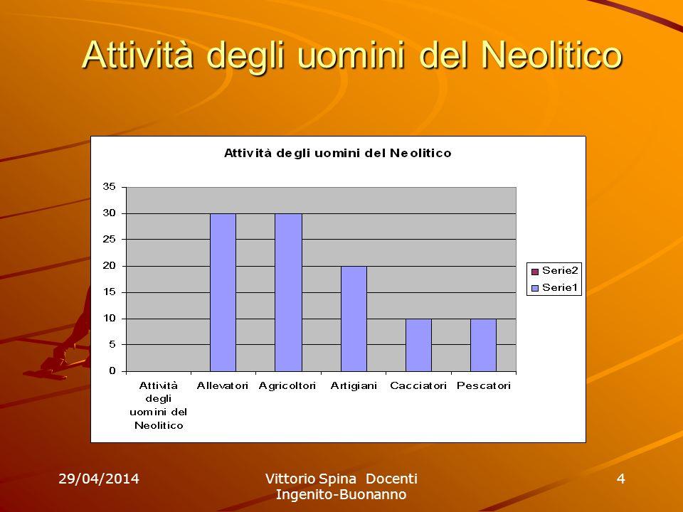 29/04/2014Vittorio Spina Docenti Ingenito-Buonanno 4 Attività degli uomini del Neolitico