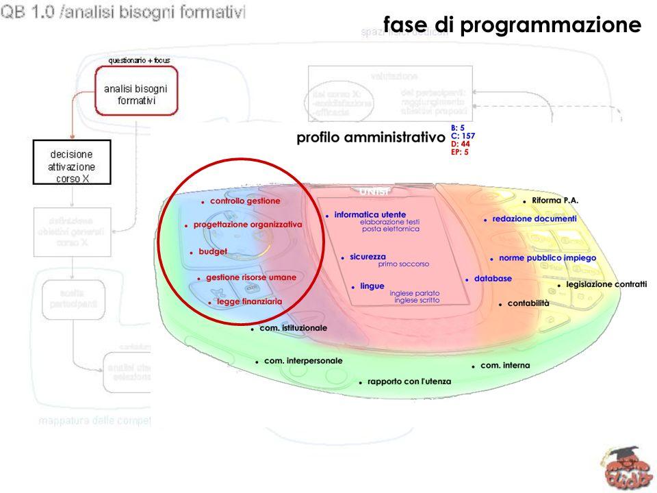 fase di programmazione