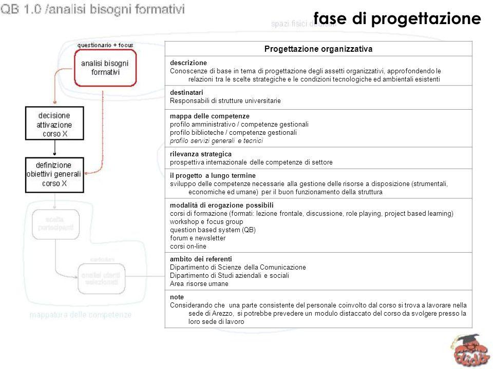 Progettazione organizzativa descrizione Conoscenze di base in tema di progettazione degli assetti organizzativi, approfondendo le relazioni tra le sce