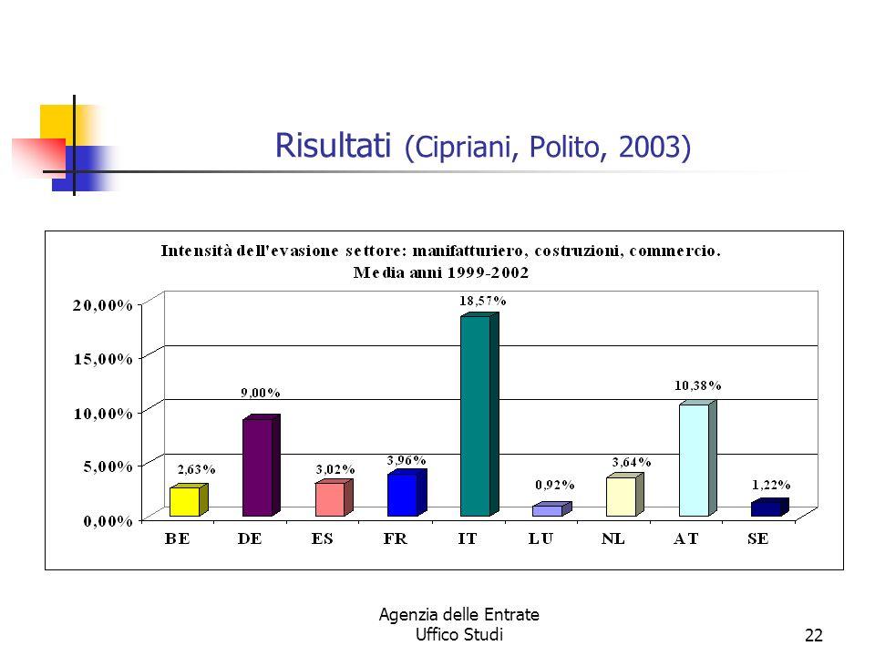 Agenzia delle Entrate Uffico Studi21 METODO DAL LATO DELLOFFERTA VARIANTE PER EFFETTUARE CONFRONTI INTERNAZIONALI (Cipriani, Polito, 2003) Hip (verificata su dati italiani, Istat, 1998): i dati dichiarati dalle imprese al fisco sono coerenti con quelli rilevati tramite le statistiche strutturali sulle imprese; Regolamento CE, Euratom, n.