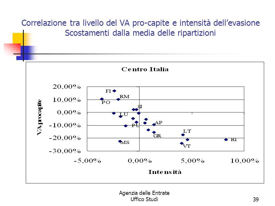 Agenzia delle Entrate Uffico Studi38 Correlazione tra livello del VA pro-capite e intensità dellevasione Scostamenti dalla media delle ripartizioni