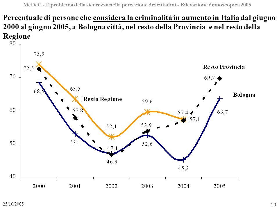 MeDeC - Il problema della sicurezza nella percezione dei cittadini - Rilevazione demoscopica 2005 10 25/10/2005 MeDeC - Il problema della sicurezza nella percezione dei cittadini - Rilevazione demoscopica 2005 Percentuale di persone che considera la criminalità in aumento in Italia dal giugno 2000 al giugno 2005, a Bologna città, nel resto della Provincia e nel resto della Regione