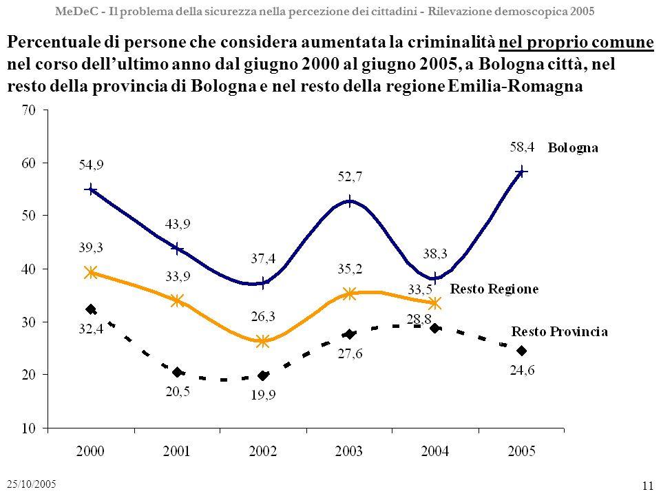 MeDeC - Il problema della sicurezza nella percezione dei cittadini - Rilevazione demoscopica 2005 11 25/10/2005 MeDeC - Il problema della sicurezza nella percezione dei cittadini - Rilevazione demoscopica 2005 Percentuale di persone che considera aumentata la criminalità nel proprio comune nel corso dellultimo anno dal giugno 2000 al giugno 2005, a Bologna città, nel resto della provincia di Bologna e nel resto della regione Emilia-Romagna