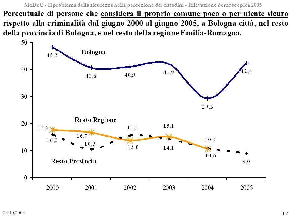MeDeC - Il problema della sicurezza nella percezione dei cittadini - Rilevazione demoscopica 2005 12 25/10/2005 Percentuale di persone che considera il proprio comune poco o per niente sicuro rispetto alla criminalità dal giugno 2000 al giugno 2005, a Bologna città, nel resto della provincia di Bologna, e nel resto della regione Emilia-Romagna.