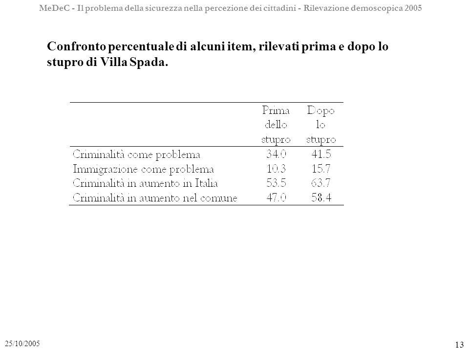 MeDeC - Il problema della sicurezza nella percezione dei cittadini - Rilevazione demoscopica 2005 13 25/10/2005 Confronto percentuale di alcuni item, rilevati prima e dopo lo stupro di Villa Spada.