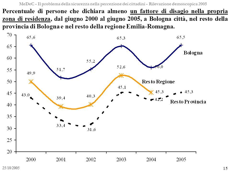 MeDeC - Il problema della sicurezza nella percezione dei cittadini - Rilevazione demoscopica 2005 15 25/10/2005 Percentuale di persone che dichiara almeno un fattore di disagio nella propria zona di residenza, dal giugno 2000 al giugno 2005, a Bologna città, nel resto della provincia di Bologna e nel resto della regione Emilia-Romagna.