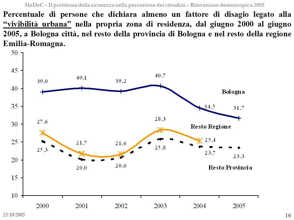 MeDeC - Il problema della sicurezza nella percezione dei cittadini - Rilevazione demoscopica 2005 16 25/10/2005 Percentuale di persone che dichiara almeno un fattore di disagio legato alla vivibilità urbana nella propria zona di residenza, dal giugno 2000 al giugno 2005, a Bologna città, nel resto della provincia di Bologna e nel resto della regione Emilia-Romagna.