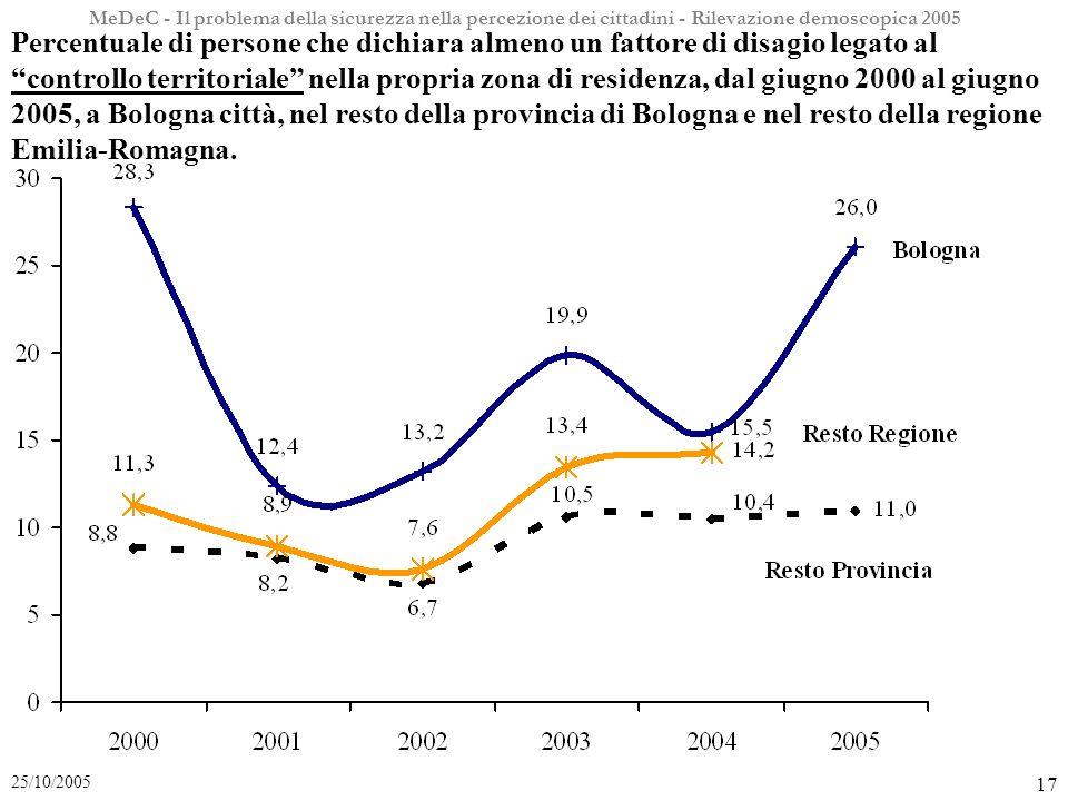 MeDeC - Il problema della sicurezza nella percezione dei cittadini - Rilevazione demoscopica 2005 17 25/10/2005 Percentuale di persone che dichiara almeno un fattore di disagio legato al controllo territoriale nella propria zona di residenza, dal giugno 2000 al giugno 2005, a Bologna città, nel resto della provincia di Bologna e nel resto della regione Emilia-Romagna.