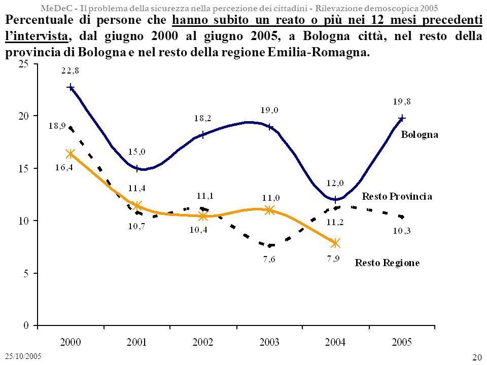 MeDeC - Il problema della sicurezza nella percezione dei cittadini - Rilevazione demoscopica 2005 20 25/10/2005 Percentuale di persone che hanno subito un reato o più nei 12 mesi precedenti lintervista, dal giugno 2000 al giugno 2005, a Bologna città, nel resto della provincia di Bologna e nel resto della regione Emilia-Romagna.