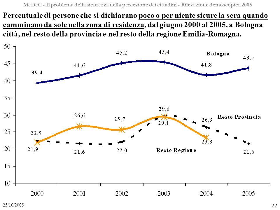 MeDeC - Il problema della sicurezza nella percezione dei cittadini - Rilevazione demoscopica 2005 22 25/10/2005 Percentuale di persone che si dichiarano poco o per niente sicure la sera quando camminano da sole nella zona di residenza, dal giugno 2000 al 2005, a Bologna città, nel resto della provincia e nel resto della regione Emilia-Romagna.