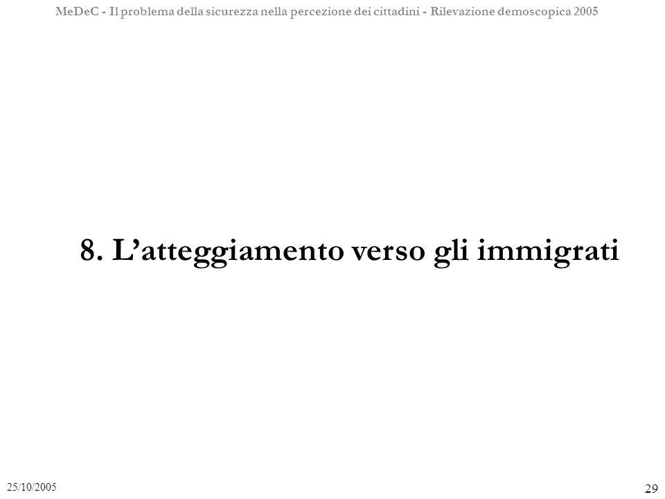 MeDeC - Il problema della sicurezza nella percezione dei cittadini - Rilevazione demoscopica 2005 29 25/10/2005 8.