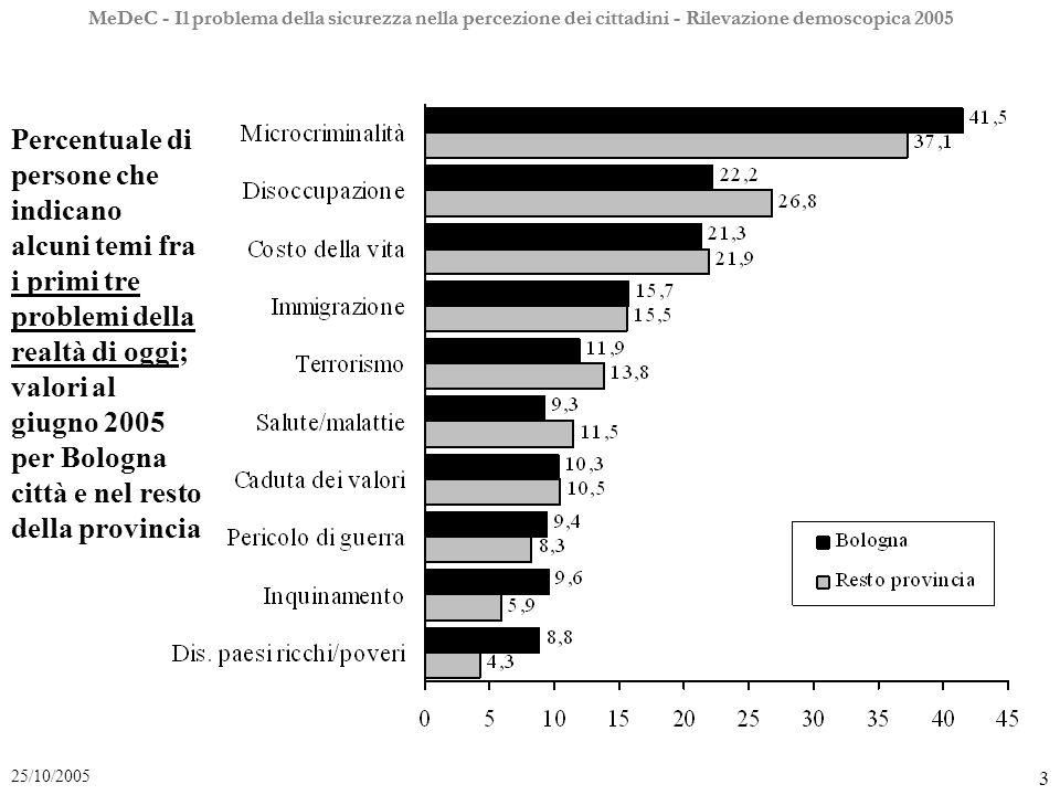 MeDeC - Il problema della sicurezza nella percezione dei cittadini - Rilevazione demoscopica 2005 24 25/10/2005 Percentuale di persone che ritengono molto o abbastanza utile aumentare la severità delle pene, a Bologna città, nel resto della provincia e nel resto della regione, dal giugno 2000 al 2004.