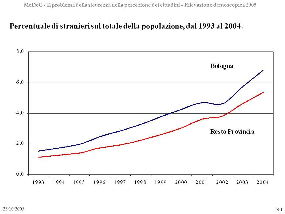 MeDeC - Il problema della sicurezza nella percezione dei cittadini - Rilevazione demoscopica 2005 30 25/10/2005 Percentuale di stranieri sul totale della popolazione, dal 1993 al 2004.