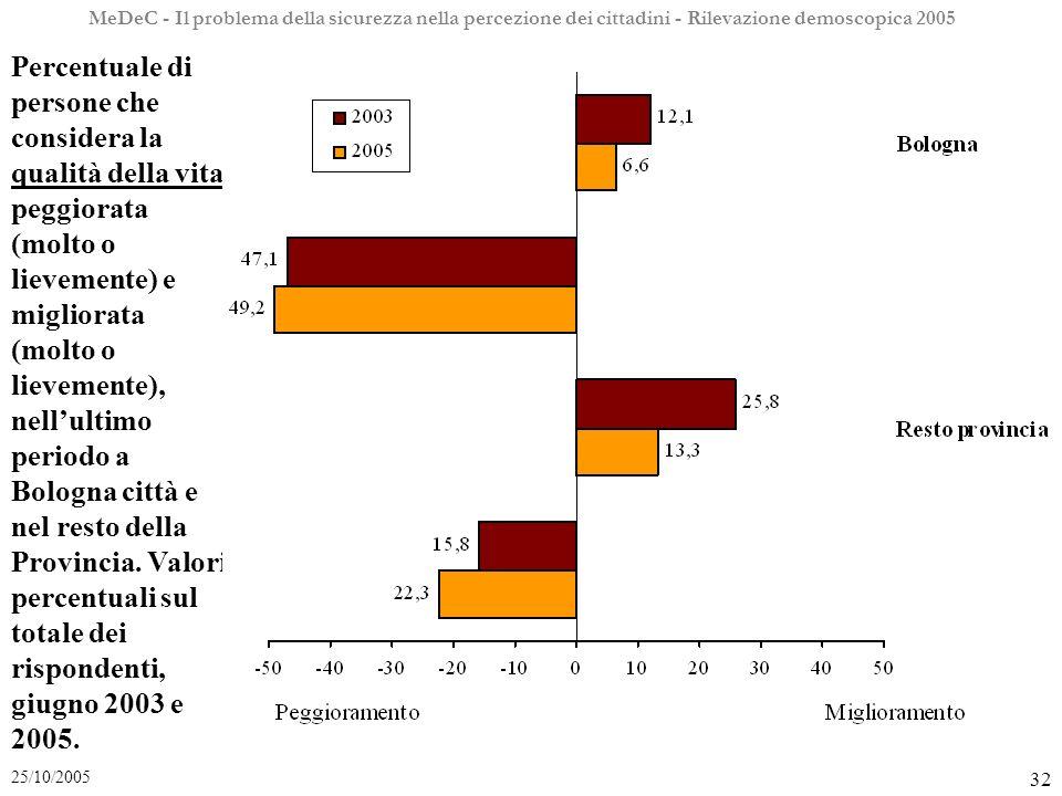 MeDeC - Il problema della sicurezza nella percezione dei cittadini - Rilevazione demoscopica 2005 32 25/10/2005 Percentuale di persone che considera la qualità della vita peggiorata (molto o lievemente) e migliorata (molto o lievemente), nellultimo periodo a Bologna città e nel resto della Provincia.