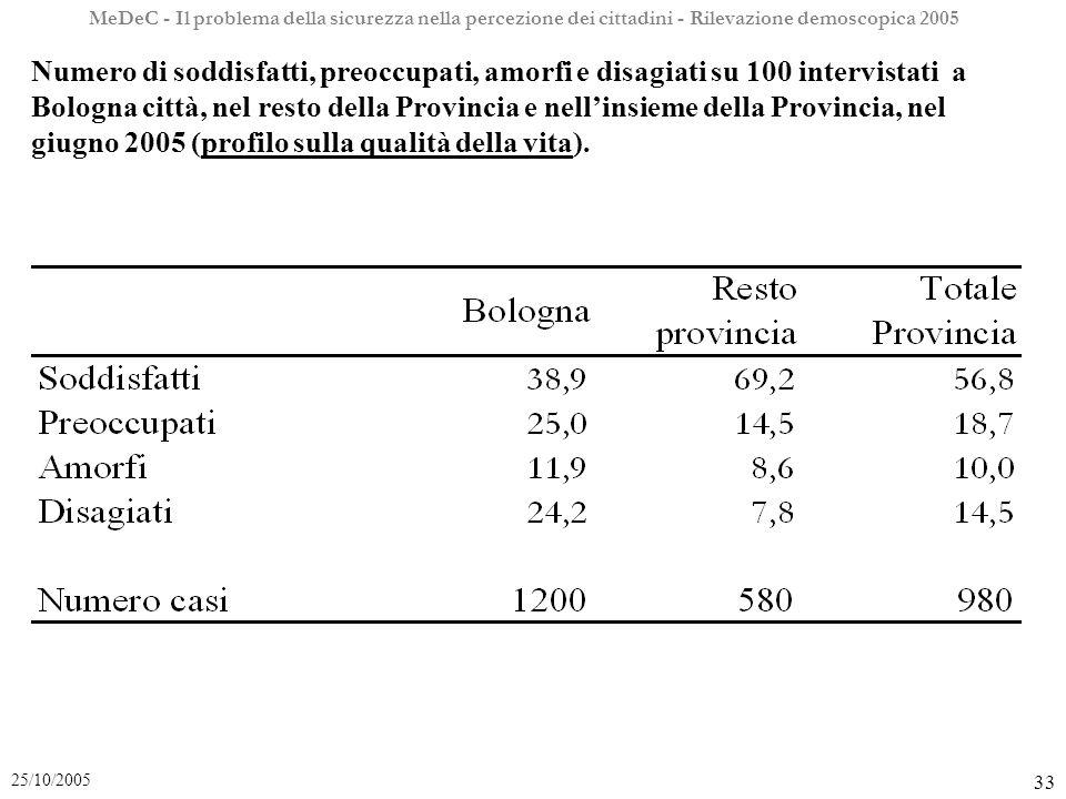 MeDeC - Il problema della sicurezza nella percezione dei cittadini - Rilevazione demoscopica 2005 33 25/10/2005 Numero di soddisfatti, preoccupati, amorfi e disagiati su 100 intervistati a Bologna città, nel resto della Provincia e nellinsieme della Provincia, nel giugno 2005 (profilo sulla qualità della vita).