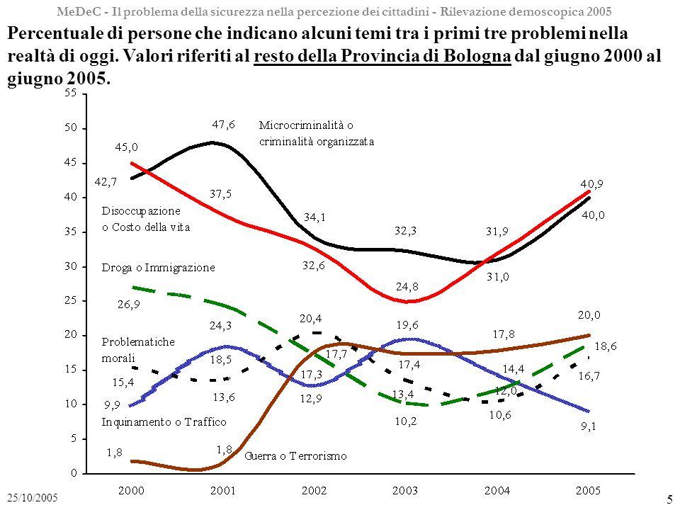MeDeC - Il problema della sicurezza nella percezione dei cittadini - Rilevazione demoscopica 2005 5 25/10/2005 Percentuale di persone che indicano alcuni temi tra i primi tre problemi nella realtà di oggi.