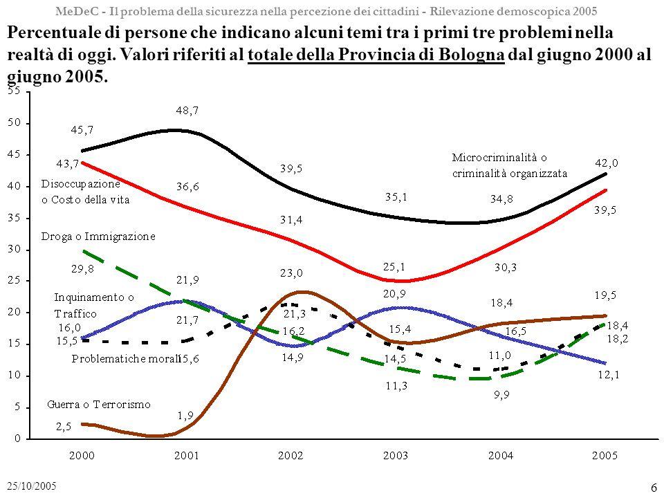 MeDeC - Il problema della sicurezza nella percezione dei cittadini - Rilevazione demoscopica 2005 6 25/10/2005 Percentuale di persone che indicano alcuni temi tra i primi tre problemi nella realtà di oggi.