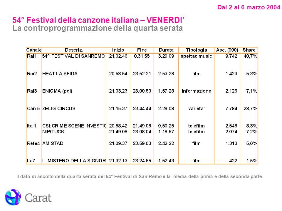 Dal 2 al 6 marzo 2004 Il dato di ascolto della quarta serata del 54° Festival di San Remo è la media della prima e della seconda parte.
