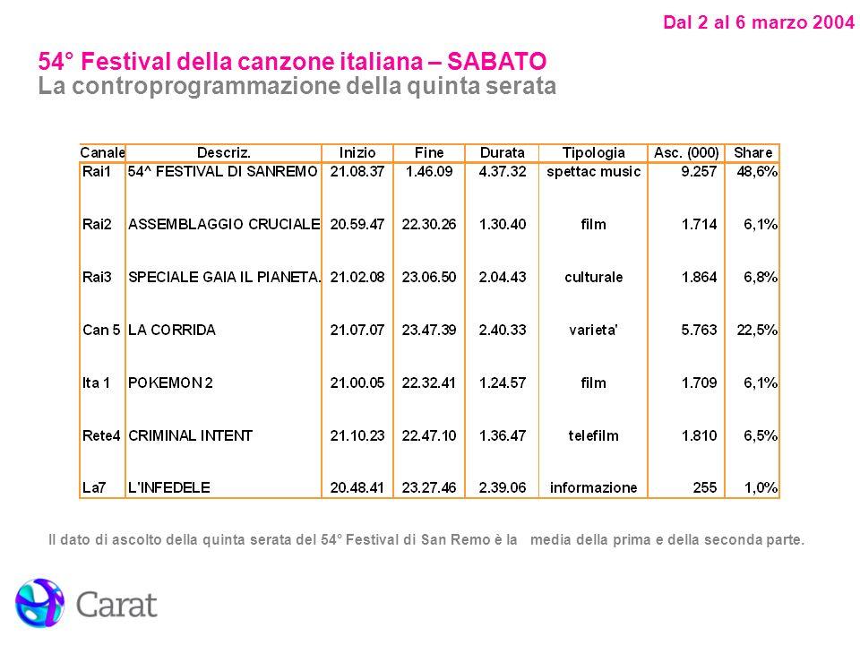 Dal 2 al 6 marzo 2004 Il dato di ascolto della quinta serata del 54° Festival di San Remo è la media della prima e della seconda parte.