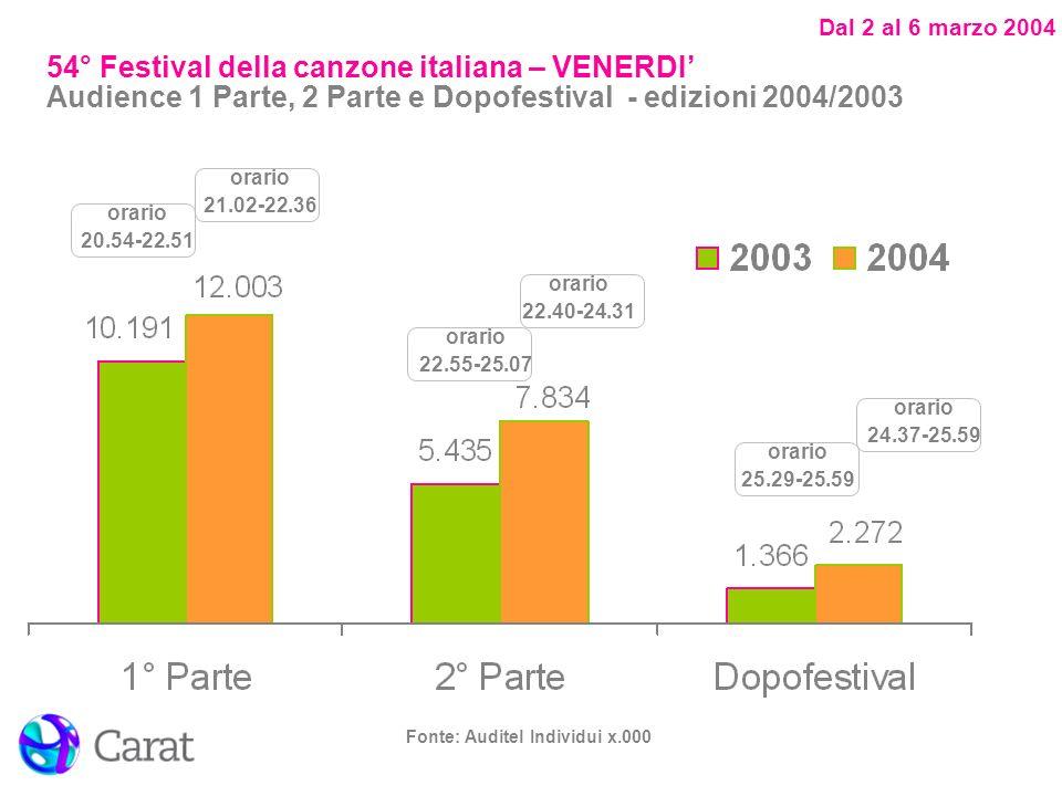 Dal 2 al 6 marzo 2004 Fonte: Auditel Individui x.000 orario 20.54-22.51 orario 21.02-22.36 orario 22.40-24.31 orario 22.55-25.07 orario 24.37-25.59 orario 25.29-25.59 54° Festival della canzone italiana – VENERDI Audience 1 Parte, 2 Parte e Dopofestival - edizioni 2004/2003
