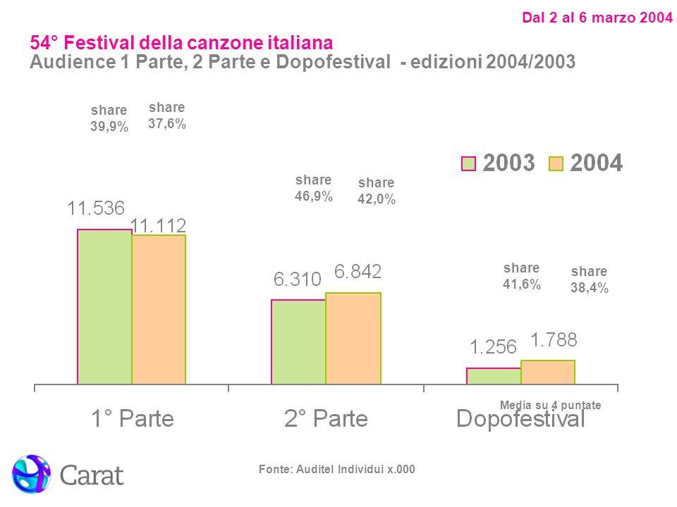 Dal 2 al 6 marzo 2004 Fonte: Auditel Individui x.000 share 39,9% share 41,6% share 37,6% share 42,0% share 46,9% share 38,4% Media su 4 puntate 54° Festival della canzone italiana Audience 1 Parte, 2 Parte e Dopofestival - edizioni 2004/2003