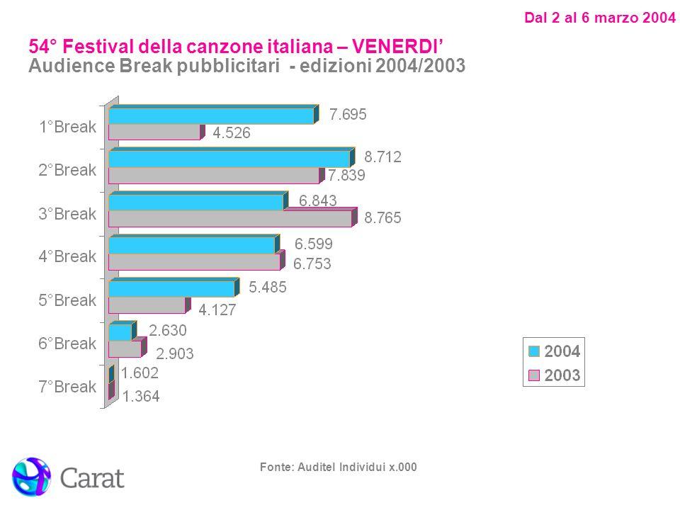 Dal 2 al 6 marzo 2004 Fonte: Auditel Individui x.000 54° Festival della canzone italiana – SABATO - Serata finale Audience Break pubblicitari - edizioni 2004/2003
