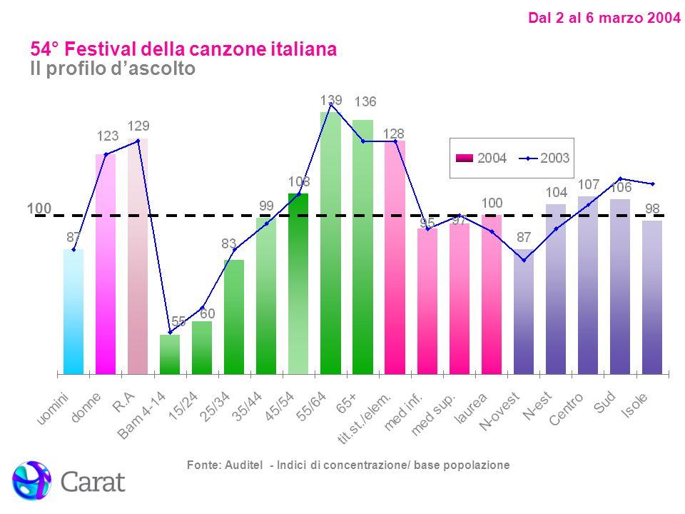 Dal 2 al 6 marzo 2004 Fonte: Auditel - Indici di concentrazione/ base popolazione 100 54° Festival della canzone italiana Il profilo dascolto