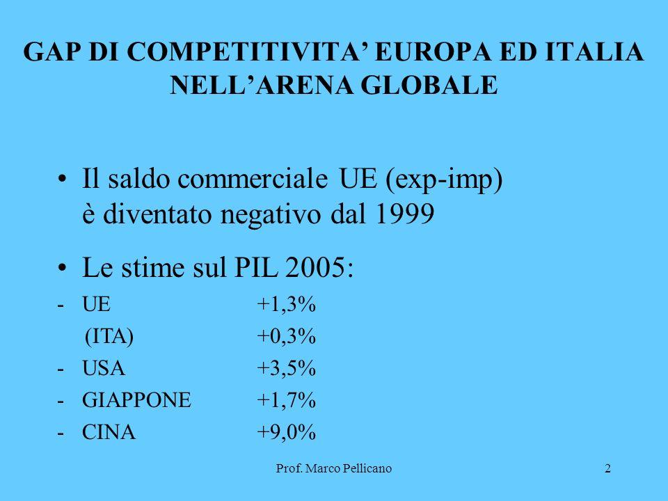 Prof.Marco Pellicano3 COMPETERE SULLE CONOSCENZE.