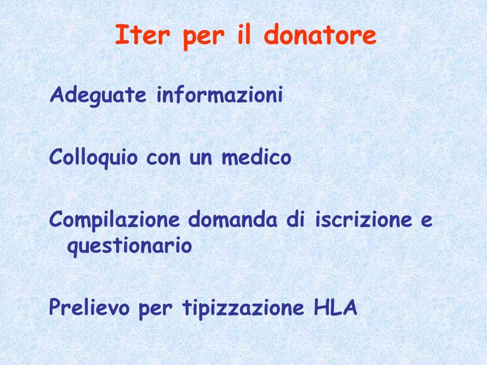 Adeguate informazioni Colloquio con un medico Compilazione domanda di iscrizione e questionario Prelievo per tipizzazione HLA Iter per il donatore