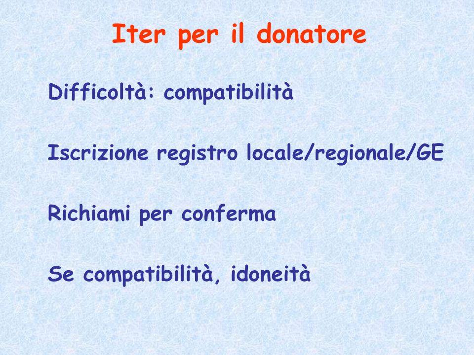 Difficoltà: compatibilità Iscrizione registro locale/regionale/GE Richiami per conferma Se compatibilità, idoneità Iter per il donatore