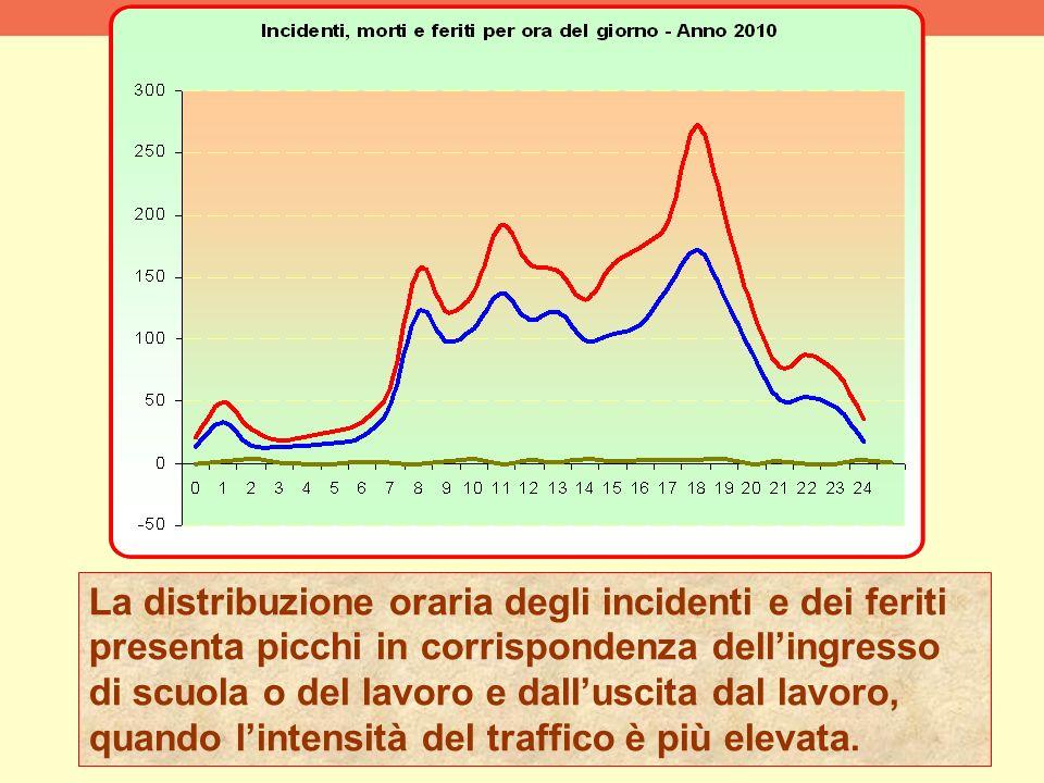 La distribuzione oraria degli incidenti e dei feriti presenta picchi in corrispondenza dellingresso di scuola o del lavoro e dalluscita dal lavoro, qu