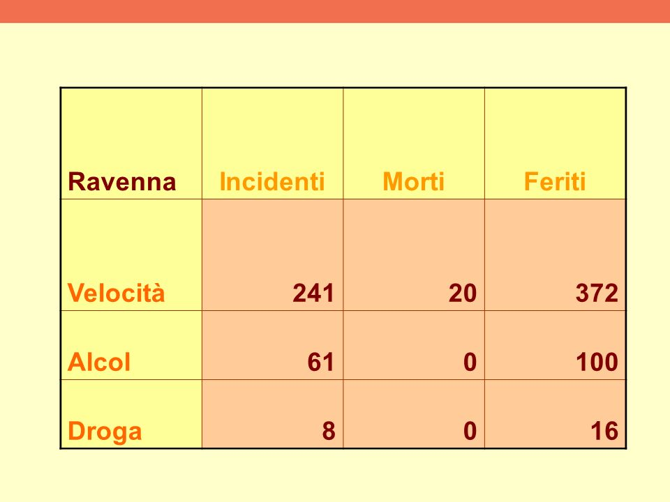 RavennaIncidentiMortiFeriti Velocità24120372 Alcol610100 Droga8016