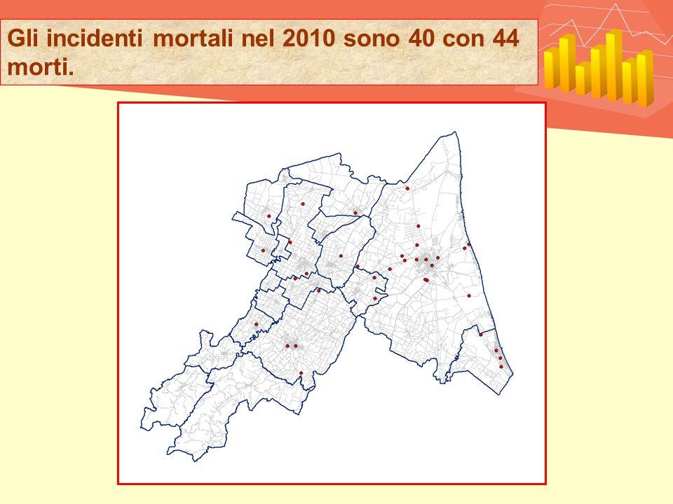 Gli incidenti mortali nel 2010 sono 40 con 44 morti.