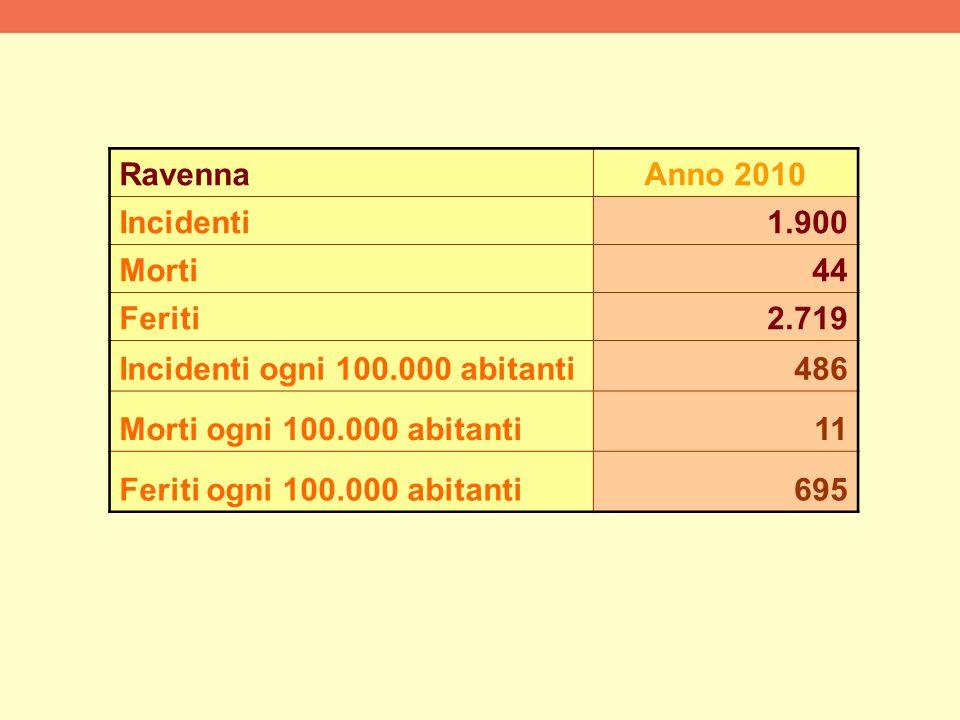 RavennaAnno 2010 Incidenti1.900 Morti44 Feriti2.719 Incidenti ogni 100.000 abitanti486 Morti ogni 100.000 abitanti11 Feriti ogni 100.000 abitanti695