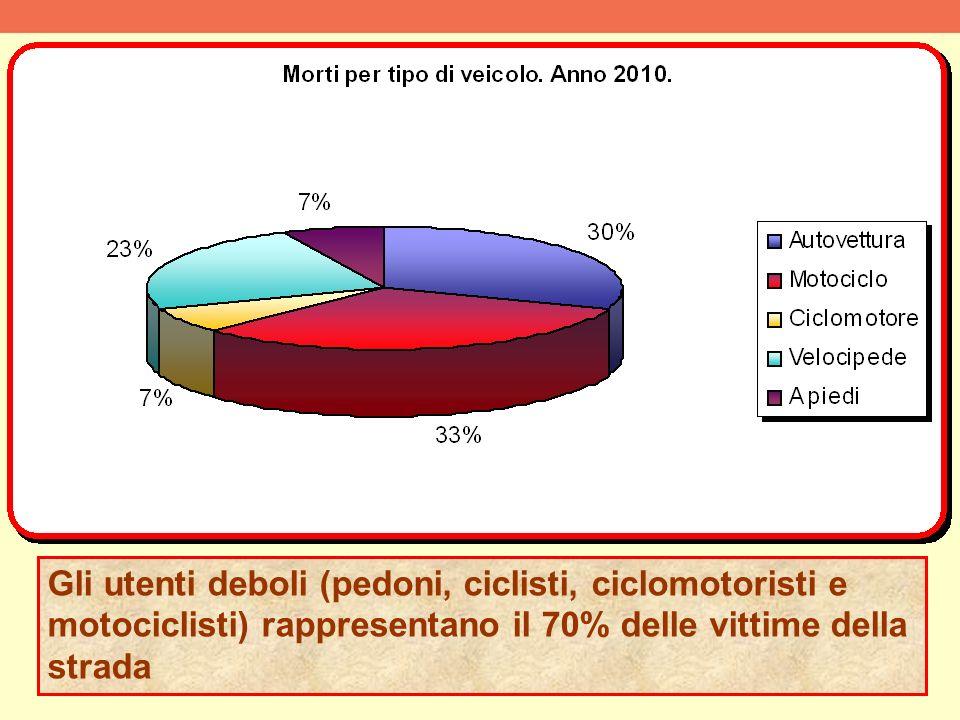 Gli utenti deboli (pedoni, ciclisti, ciclomotoristi e motociclisti) rappresentano il 70% delle vittime della strada
