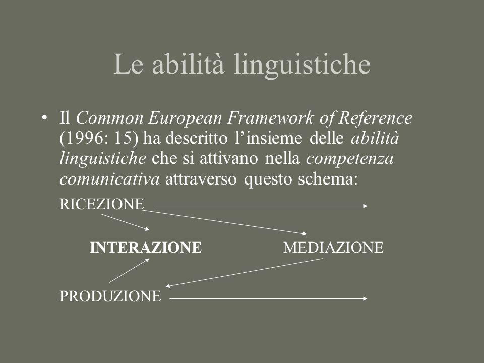 Le abilità linguistiche Il Common European Framework of Reference (1996: 15) ha descritto linsieme delle abilità linguistiche che si attivano nella competenza comunicativa attraverso questo schema: RICEZIONE INTERAZIONEMEDIAZIONE PRODUZIONE