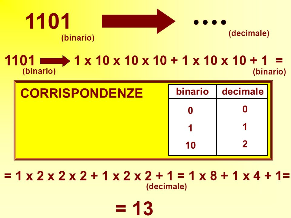 1101 (binario) (decimale) binariodecimale 0 1 10 012012 CORRISPONDENZE 1101 1 x 10 x 10 x 10 + 1 x 10 x 10 + 1 = (binario) = 1 x 2 x 2 x 2 + 1 x 2 x 2 + 1 = 1 x 8 + 1 x 4 + 1= = 13 (decimale)