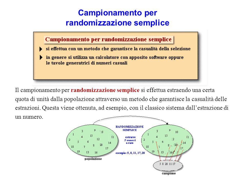 Campionamento per randomizzazione semplice Il campionamento per randomizzazione semplice si effettua estraendo una certa quota di unità dalla popolazi