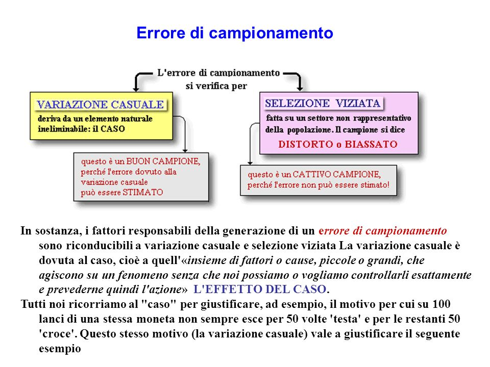 Errore di campionamento In sostanza, i fattori responsabili della generazione di un errore di campionamento sono riconducibili a variazione casuale e