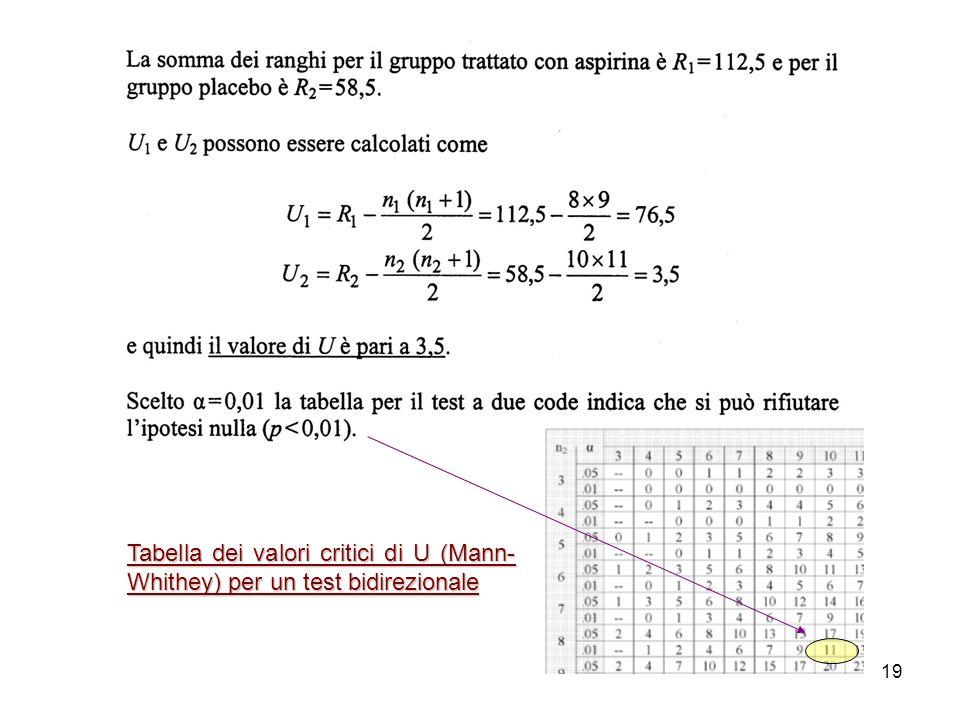 19 Tabella dei valori critici di U (Mann- Whithey) per un test bidirezionale
