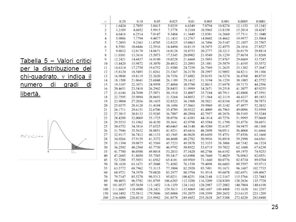 25 Tabella 5 – Valori critici per la distribuzione del chi-quadrato. ν indica il numero di gradi di libertà.