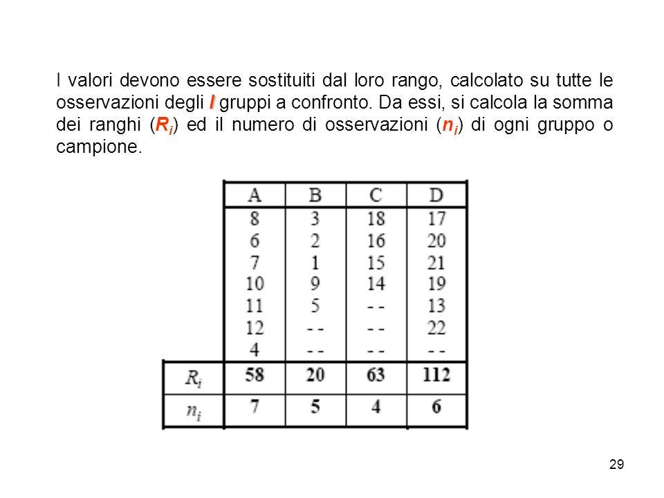 29 l I valori devono essere sostituiti dal loro rango, calcolato su tutte le osservazioni degli l gruppi a confronto. Da essi, si calcola la somma dei
