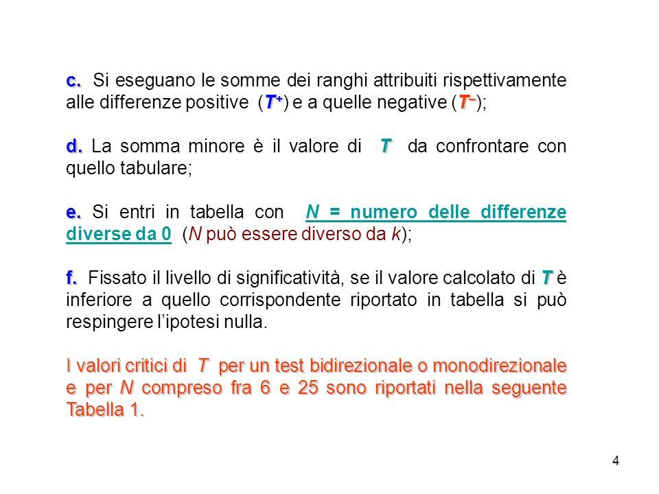 4 c. T + T – c. Si eseguano le somme dei ranghi attribuiti rispettivamente alle differenze positive (T + ) e a quelle negative (T – ); d.T d. La somma