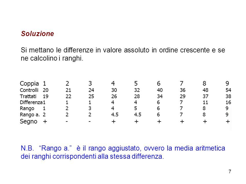 7 Soluzione Si mettano le differenze in valore assoluto in ordine crescente e se ne calcolino i ranghi. N.B. Rango a. è il rango aggiustato, ovvero la