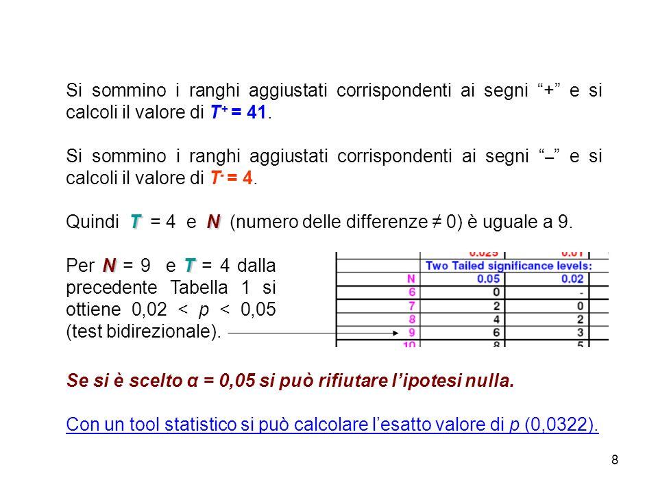 8 Si sommino i ranghi aggiustati corrispondenti ai segni + e si calcoli il valore di T + = 41. Si sommino i ranghi aggiustati corrispondenti ai segni