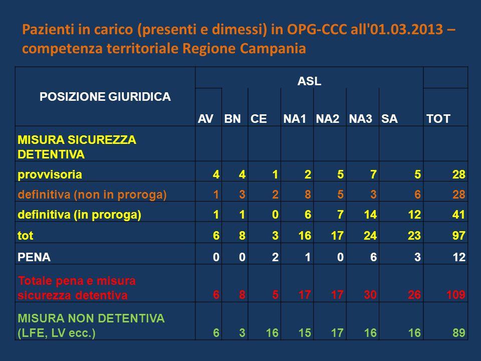 Pazienti in carico (presenti e dimessi) in OPG-CCC all 01.03.2013 – competenza territoriale Regione Campania POSIZIONE GIURIDICA ASL AVBNCENA1NA2NA3SATOT MISURA SICUREZZA DETENTIVA provvisoria441257528 definitiva (non in proroga)132853628 definitiva (in proroga)11067141241 tot6831617242397 PENA002106312 Totale pena e misura sicurezza detentiva68517 3026109 MISURA NON DETENTIVA (LFE, LV ecc.)6316151716 89