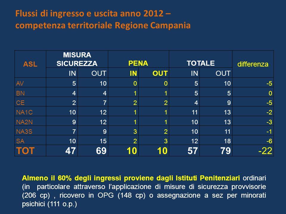 Flussi di ingresso e uscita anno 2012 – competenza territoriale Regione Campania ASL MISURA SICUREZZAPENATOTALE differenza INOUTINOUTINOUT AV510005 -5 BN4411550 CE272249-5 NA1C1012111113-2 NA2N912111013-3 NA3S79321011 SA1015231218-6 TOT476910 5779-22 Almeno il 60% degli ingressi proviene dagli Istituti Penitenziari ordinari (in particolare attraverso lapplicazione di misure di sicurezza provvisorie (206 cp), ricovero in OPG (148 cp) o assegnazione a sez per minorati psichici (111 o.p.)