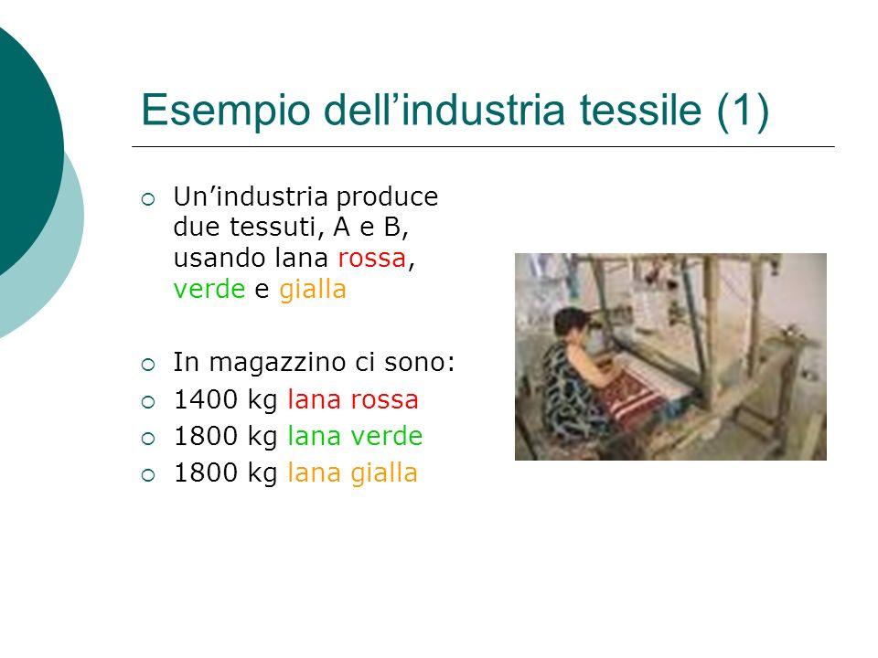 Esempio dellindustria tessile (2) Il profitto dellazienda è 12 Euro per ogni pezza di tessuto A e 8 Euro per ogni pezza di tessuto B La lana occorrente per ciascuna pezza è: Tess.