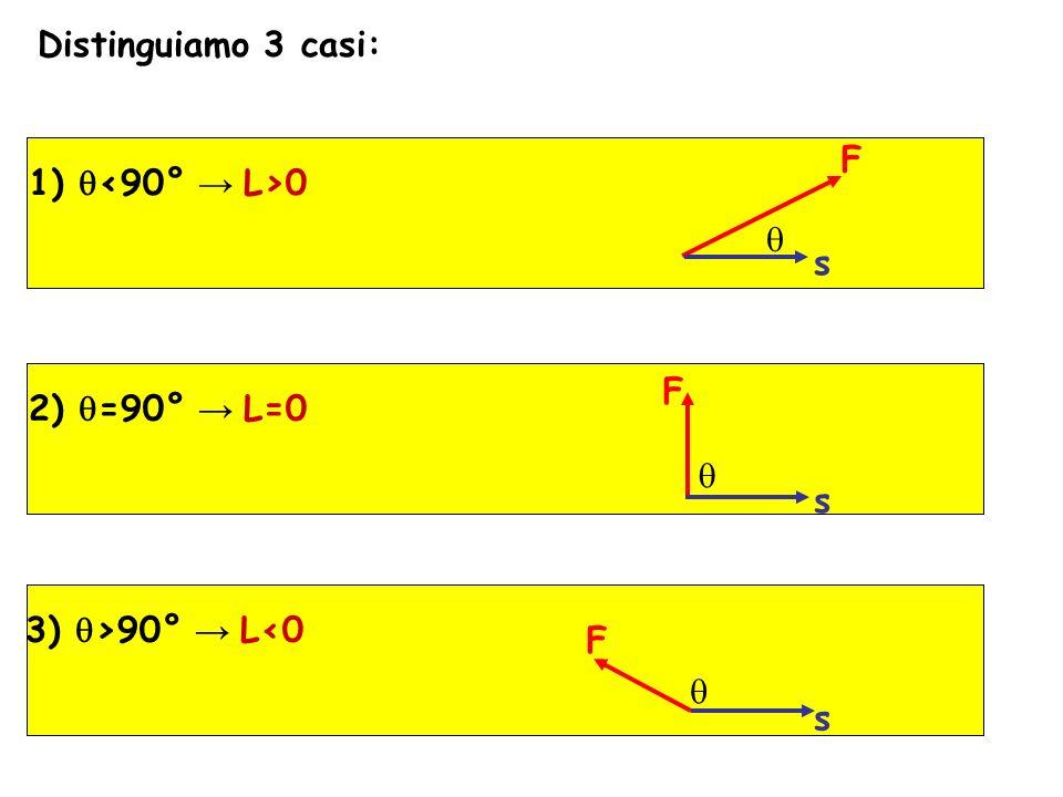 Distinguiamo 3 casi: 1) q 0 F s 2) q =90° L=0 F s 3) q >90° L<0 F s