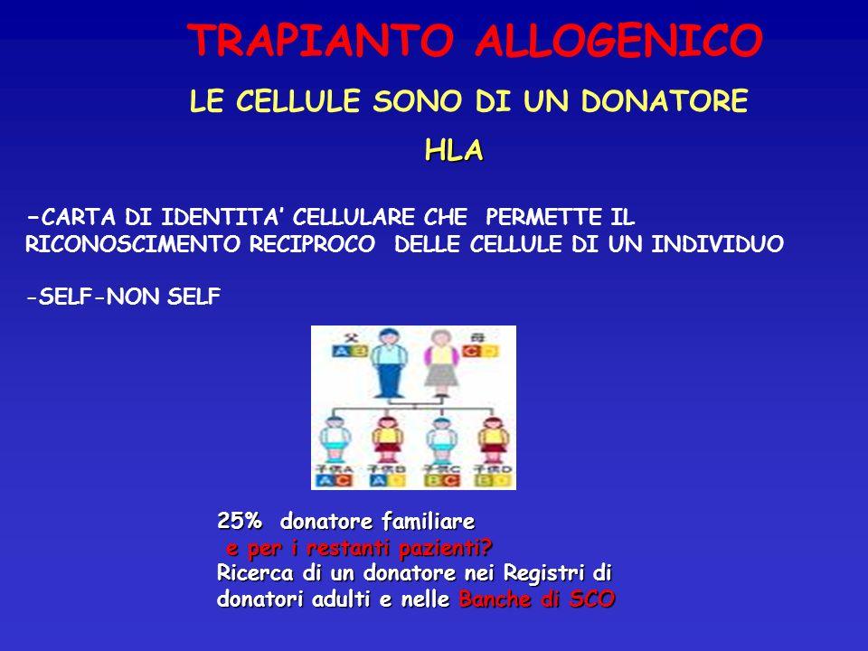 HLA - CARTA DI IDENTITA CELLULARE CHE PERMETTE IL RICONOSCIMENTO RECIPROCO DELLE CELLULE DI UN INDIVIDUO -SELF-NON SELF 25% donatore familiare e per i